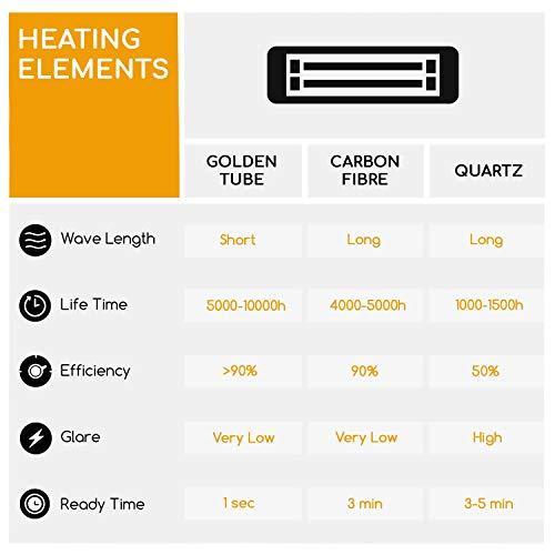 blumfeldt Gold Bar 3000 • Infrarot-Heizstrahler • Wand-und-Decken-Heizstrahler • 1000-3000 W • 3 Wärmestufen • IP65 Schutzart • gezielte Wärmeabgabe • blendungsfreie Wärme • Fernbedienung • Aluminium - 8