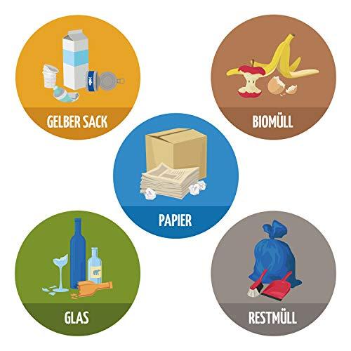 NBECOM 5er Set Aufkleber Mülltrennung, Wetterfest und UV-Beständig (Papier, Gelber Sack, Biomüll, Glas & Restmüll) für Mülleimer und Abfalltrennung