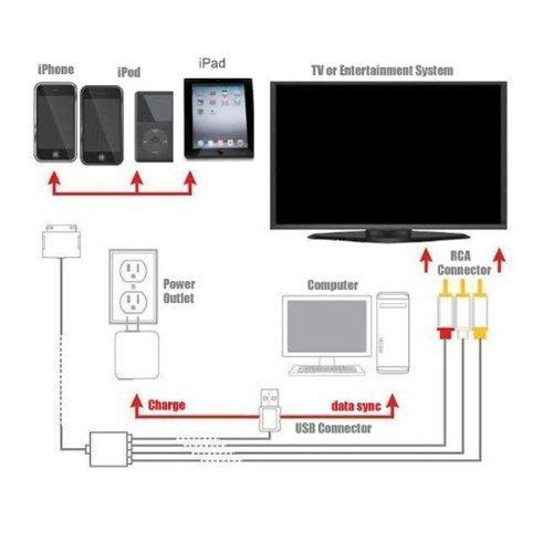Tesco Composite AV TV Video Cable USB para todos los iphone ipad y ipod, itouch: Amazon.es: Electrónica