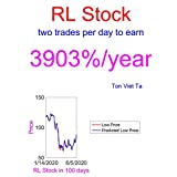 Price-Forecasting Models for Ralph Lauren Corporation RL Stock (S&P 500 Companies by Weight) (English Edition)