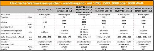 30 bis 150 Liter Wandboiler - 8
