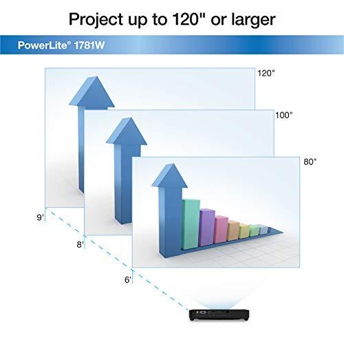 Epson PowerLite 1781W WXGA, 3,200 lumens color brightness (color light output), 3,200 lumens white brightness wireless 3LCD Portable Projector