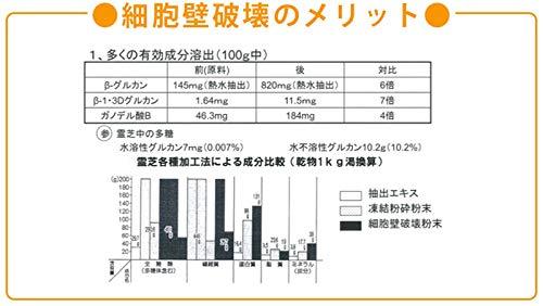 パワフル健康食品 姫マツタケ ATOP 顆粒 60包 [0035]
