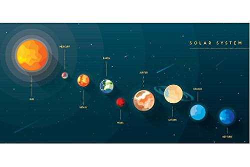 Solar System Planets Artistic Educational Chart Laminated Dry Erase Sign...