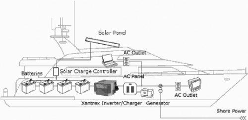 "Uni-Solar PVL-136 Power Bond PVL 136 Watt 24 Volt 216"" x 15.5"" inches. Flexible Solar Panel. Easiest to Install Peel & Stick."