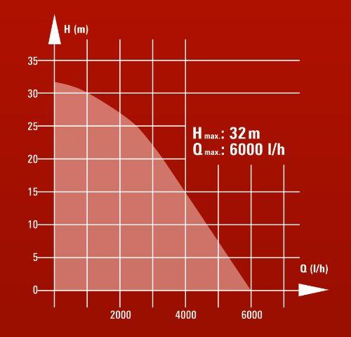Einhell GC-DW 900 N Tauchdruckpumpe - 9