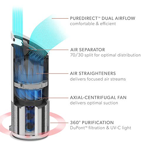 TruSens Air Purifier | 360 HEPA Filtration with Dupont Filter | UV-C Light | Dual Airflow for Full Coverage (Large)
