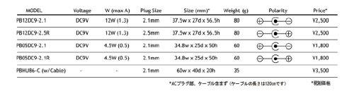 『CAJ カスタムオーディオジャパン 電源アダプター POWER BLOCKS PB12DC9-2.1 (12W/センターマイナス)』の3枚目の画像