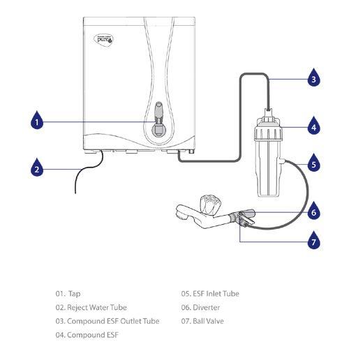 HUL Pureit RO+MF Water Purifier - 6L