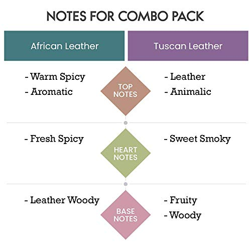 Scent Souls African Leather & Tuscan Leather Long Lasting Attar Fragrance Perfume Oil For Men Combo Pack- 3 ml