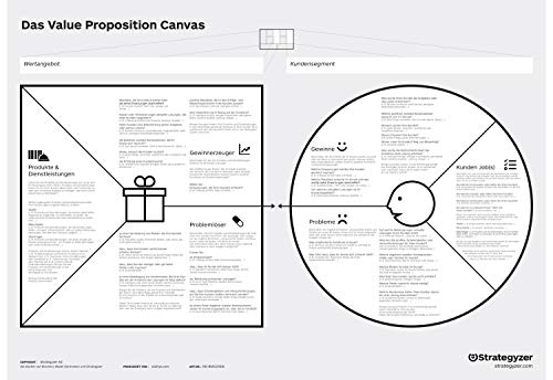Value Proposition Canvas A0 (PVC) in Deutsch