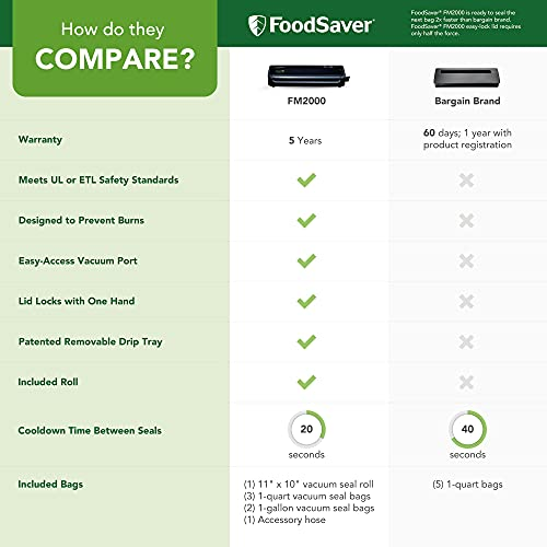 Foodsaver FM2000 Feature Diagram