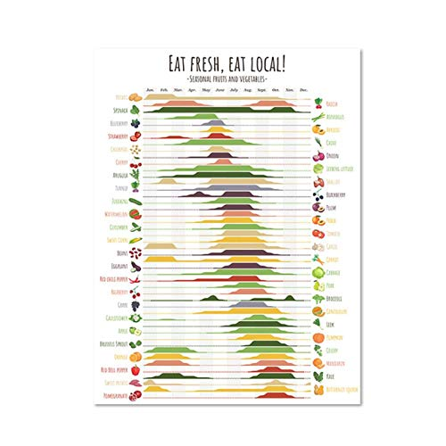 WANGHH Cartel de guía de Frutas y Verduras de Temporada, impresión artística de Cita, Cuadros de Pared de Cocina, decoración, Pintura en Lienzo, 50x70 cm sin Marco