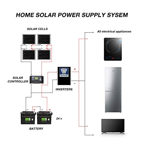 DOKIO 150W 18V Foldable Solar Panel Kit (LIGHTWEIGHT 4.1kg,57 * 54 * 2.8cm) Mono(HIGH Efficiency) with Controller 2 Dual USB Outputs to Charge 12V Batteries (All Types: Vented AGM Gel) RV Camper Boat