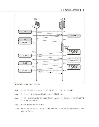 『ハイパフォーマンス ブラウザネットワーキング ―ネットワークアプリケーションのためのパフォーマンス最適化』の22枚目の画像