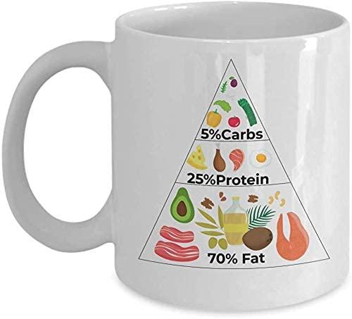 Funny Mugs Keto Taza de café, disponible en (11 onzas), pirámide de alimentos