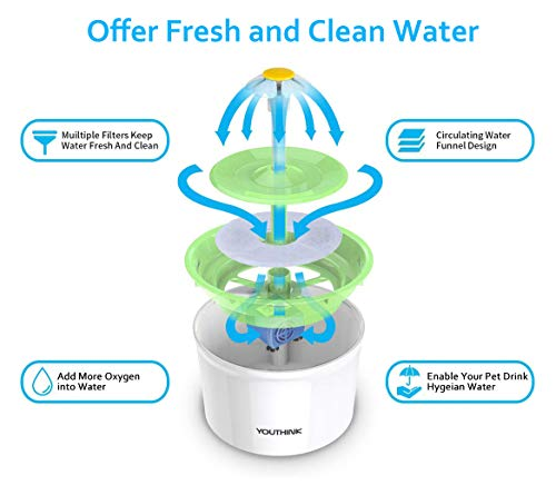 Cat Water Fountain Pet Fountain,1.6L Auto Water Dispenser Circulating Quiet Dog Water Bowl, Support 3 Waterfall Setting, Pet Drinking Fountain with 1 Replacement Filter for birds, little animals