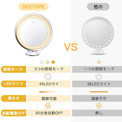 BESTOPE(ベストープ)『10倍拡大鏡(BP03007-WHEJP)』