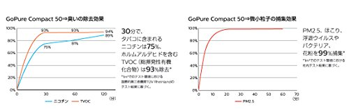 PHILIPS(フィリップス)空気清浄機自動車用GoPure(ゴーピュア)Compact50(コンパクト)フィルター式車載用GPC05BLKX1