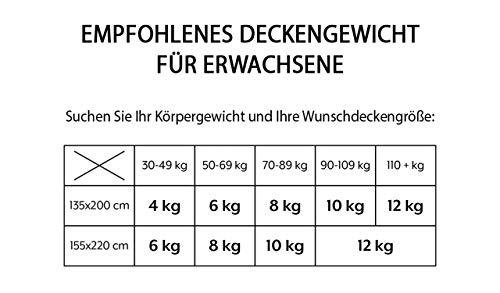 GRAVITY TherapieDecke Gewichtsdecke - Schwere Decke für Erwachsene/Jugendliche Für besseren Schlaf, Größe: 155x220 cm, 8 kg - 7