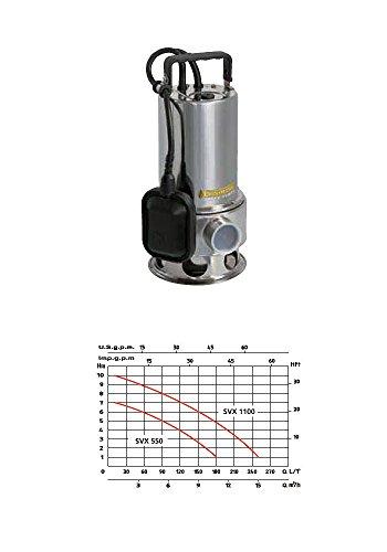 Speroni Euromatic SVX-1100 Automatische vlotterpomp, roestvrij staal, 1100 W, uitgang 60 mm, opvoerhoogte 10 m, debiet 250 omw/min, voor vuilwater, storingen