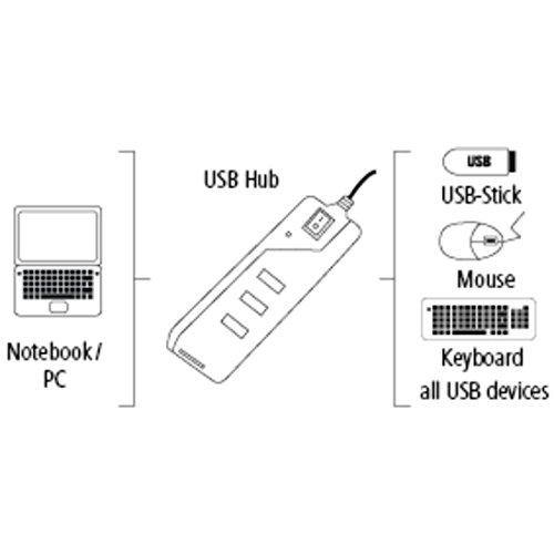 Hama 4-Port USB-2.0 Hub mit Ein-/Ausschalter, kompatibel auch mit Windows 10, schwarz/silber