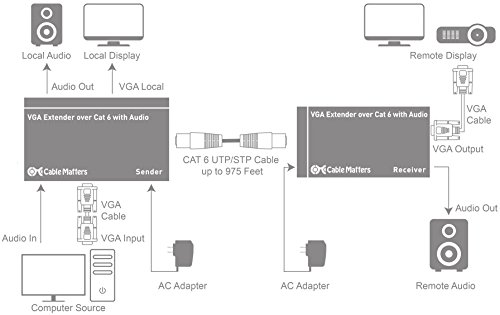 Cable Matters Long Range VGA Extender Over Ethernet Cable (VGA Over Ethernet Extender) up to 1000 feet
