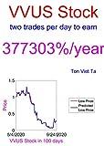 Price-Forecasting Models for VIVUS, Inc. VVUS Stock (Tesla Book 10) (English Edition)