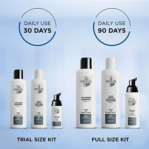 Nioxin System Results in Just 30 Days