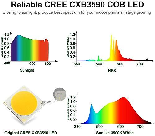 CANAGROW CREE CXB3590 COB LED Grow Light