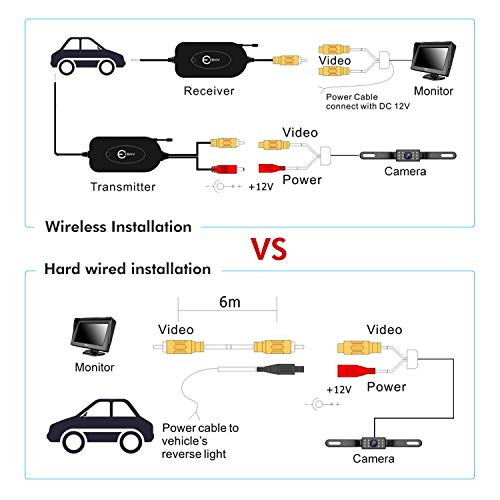 Esky 2.4G Wireless Color Video Transmitter and Receiver Kit for The Vehicle RV Bus Backup Camera/Front Car Camera 12V/24V