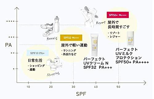 シンピュルテパーフェクトUVミルクプロテクション