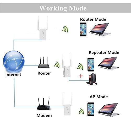 Aigital Wifi N300