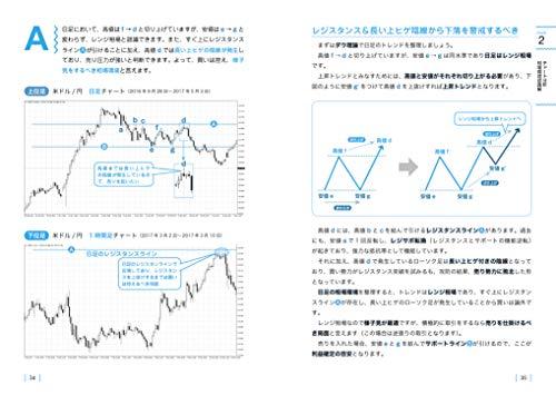 『クイズを解いて勝率アップ! FX チャート&資金管理 実践トレーニング』の3枚目の画像