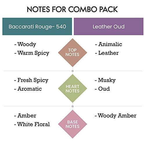 Scent Souls Baccarati Rouge 540 & Leather Oud Long Lasting Attar Fragrance Perfume Oil For Men Combo Pack- 3 ml