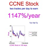 Price-Forecasting Models for CNB Financial Corporation CCNE Stock (NASDAQ Composite Components Book 1014) (English Edition)