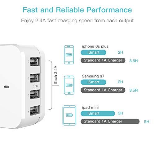 Syncwire Chargeur USB Multiple - 4 Ports (2.4A) Prise USB Secteur avec Adaptateur de Voyage Anglaise/Europe/Americaine pour iPhone, iPad, Samsung, Huawei, Smartphone, Tablette, Powerbank etc. - Blanc