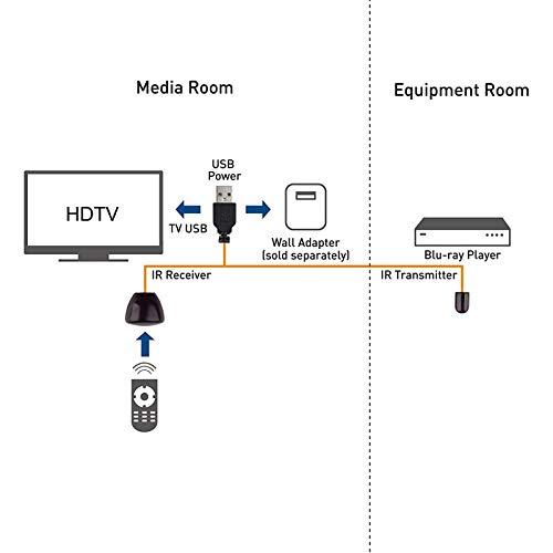 Redcolourful IR Extender Infrarood Repeater afstandsbediening ontvanger USB-adapter