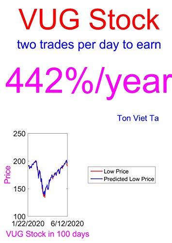 Price-Forecasting Models for Vanguard Growth ETF VUG Stock (Top 100 ETFs By...