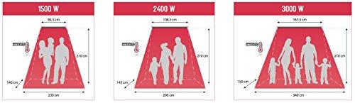Thermoray Infrarot Decken Heizstrahler 3000Watt - 4