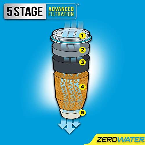 ZeroWater ZR-0810G