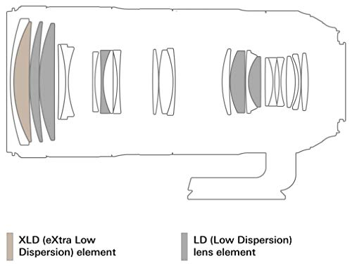 TAMRON大口径望遠ズームレンズSP70-200mmF2.8DiVCUSDG2ニコン用フルサイズ対応A025N