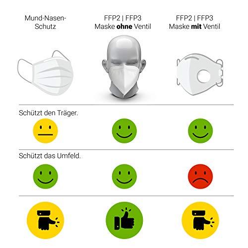 10x FFP3 Atemschutzmaske CE-Zertifiziert Made IN Germany FFP3 Maske Staubschutzmaske Atemmaske Staubmaske 10 Stück verpackt in Aufbewahrungsbox und hygienischen PE-Beutel - 6