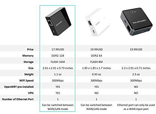 Nano Travel Router, microuter-N300 Wireless Hotspot, OpenWrt Pre-Installed, Repeater/Bridge/Access Point/Hotspot/Client Modes, VPN, QoS, DDNS, Cloud, 300Mbps - GLiNET VIXMINI Update Version
