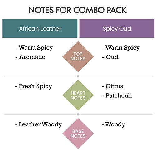 Scent Souls African Leather & Spicy Oud Long Lasting Attar Fragrance Perfume Oil For Men Combo Pack- 3 ml