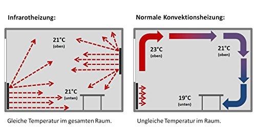 VASNER Citara Infrarotheizung 450 Watt Carbon 60×60 cm weiß Metall  Decke – Wand-Montage Bild 6*