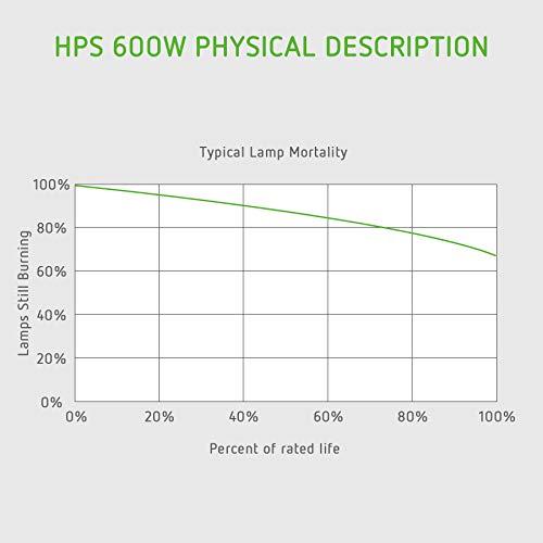 VIVOSUN 1-Pack 600 Watt High Pressure Sodium HPS Grow Light Bulb Lamp - High PAR Enhanced Red and Orange Spectrums CCT 2100K, Ultra Bright 90,000 Lumens
