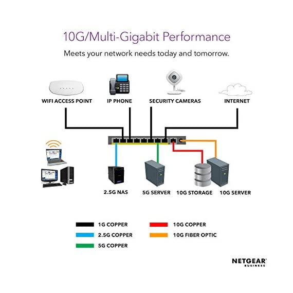 NETGEAR 5-Port 10G Multi-Gigabit Ethernet Unmanaged Switch (XS505M) - with 1 x 10G SFP+, Desktop/Rackmount, and ProSAFE… 4 VERSATILE MOUNTING OPTIONS: Supports desktop or rackmount placement, and includes all the necessary mounting hardware in the box WHISPER-QUIET DESIGN: Reduces fan noise to protect your home office or business environment. PROSAFE LIFETIME PROTECTION: Covered by an industry-best Lifetime Limited Hardware Warranty, Next Business Day Replacement and 24/7 chat with a NETGEAR expert