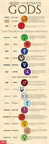 Greek and Roman Gods Skinny Poster