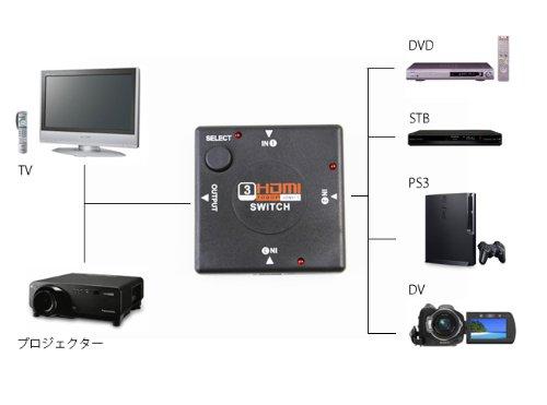 『3ポート HDMI ケーブル セレクター 切替器 PC PS3 テレビ ワンタッチ 切り替え』のトップ画像